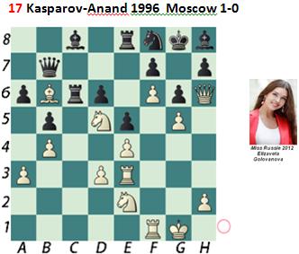 Puzzle 17  Kasparov-Anand